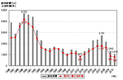 全国の工場立地件数と立地面積の推移