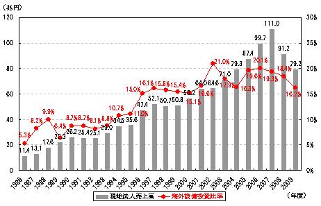 現地法人売上高と海外設備投資比率の推移