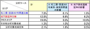 表1 【住宅地地価変化率】