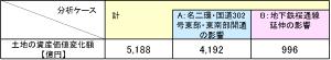 表2 【土地の資産価値変化額】