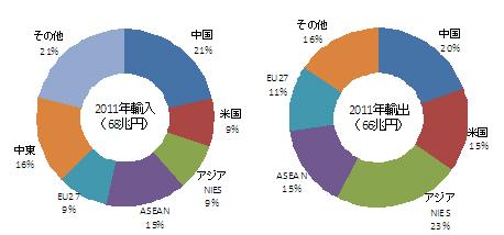 図表 日本における輸入・輸出額の相手国・地域別内訳(2011年)