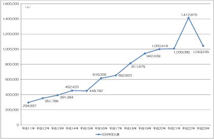 図表 訪日中国人数の推移