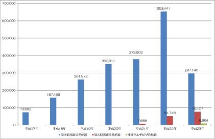 表 中国人観光客に対する査証発給数