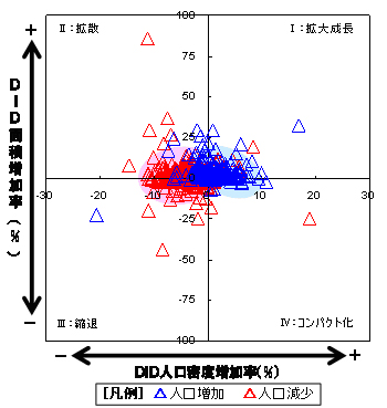 図1 人口増加率×DID類型
