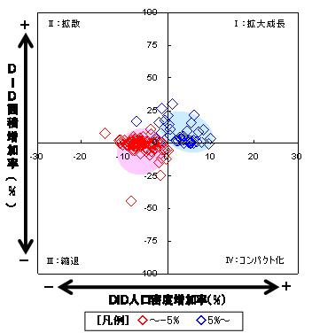 図2 人口増加率(±5%以上)×DID類型