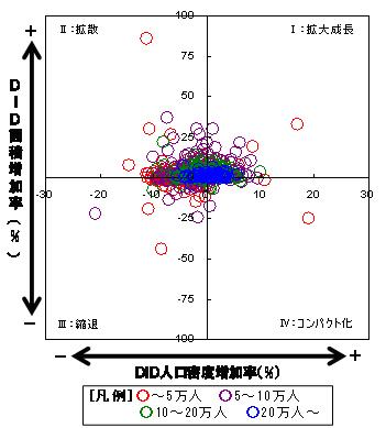 図3 人口規模×DID類型