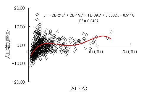 図4 人口増加率×人口規模(2010年)