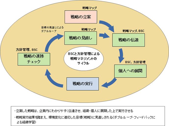 方針管理・戦略マネジメント
