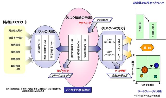 ERM(全社的リスクマネジメント)1