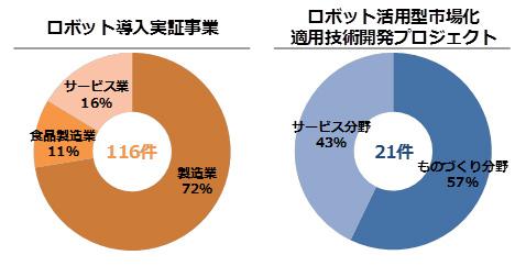 図1:ものづくり・サービス分野における予算事業の執行状況