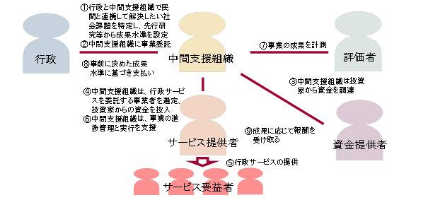 図表 1 SIB事業の事業スキームイメージ図