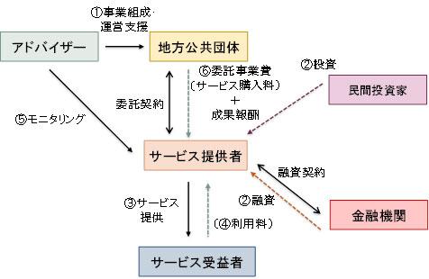 図表 2 スリム化したSIBの事業スキーム